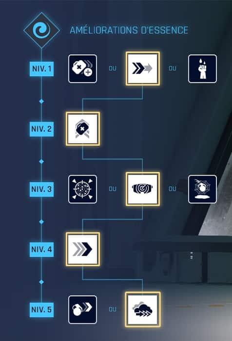 crucible-guide-chasseur-tosca-arbre-de-competence-amelioration-essence-2