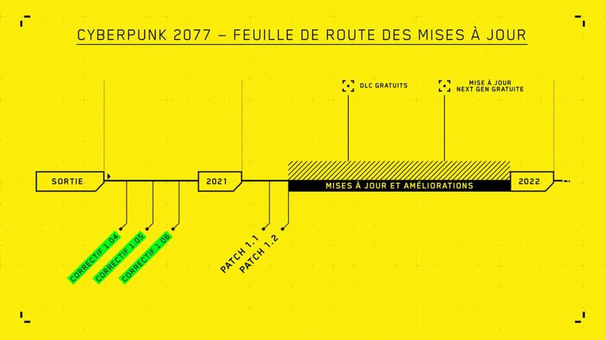 cyberpunk-2077-feuille-de-route-mises-a-jour
