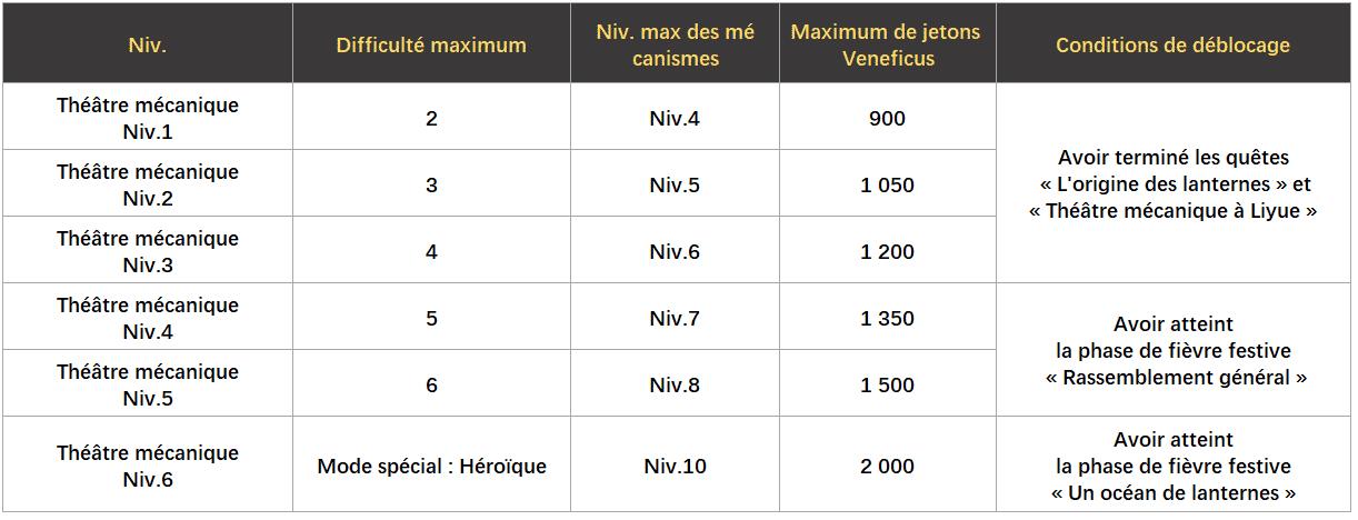 tableau-niveaux-theatre-mecanique-schema