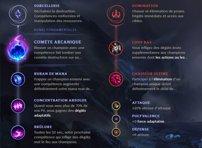 Guide LoL Ashe Support S10 Runes