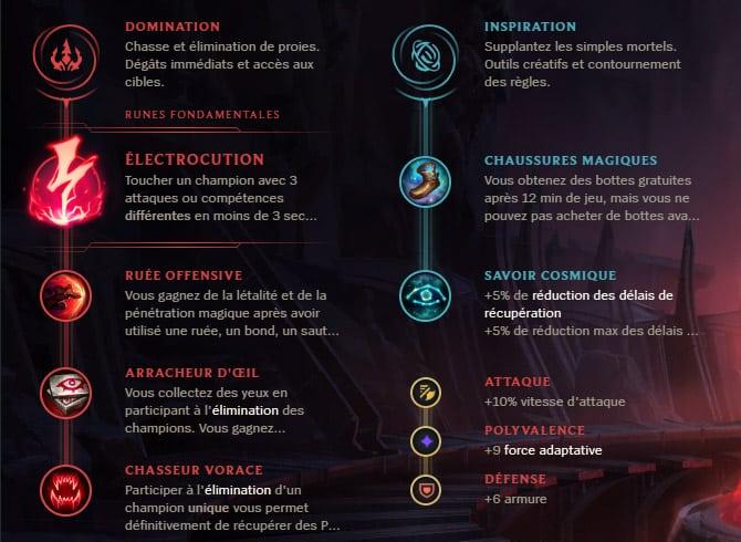 Guide LoL Qiyana Jungle S10 Runes