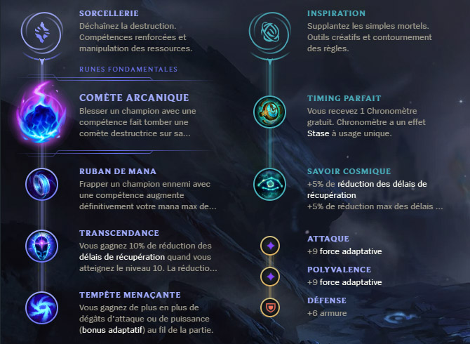Guide LoL Shaco Support S10 Runes