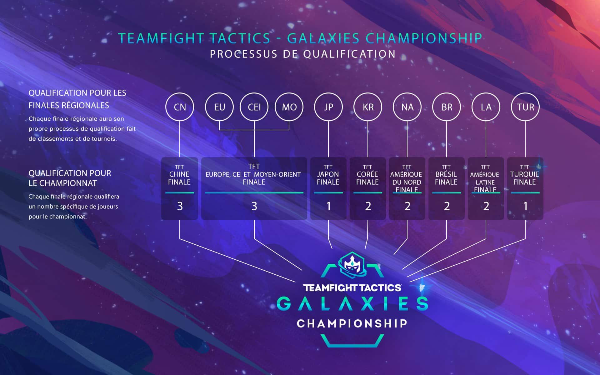 tft-galaxies-teamfight-tactics-championnat-international-qualifications