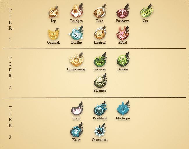 tier-list-ranking-classes-dofus-joueurs-debutants