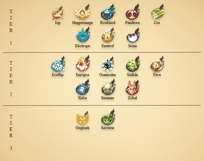 tier-list-ranking-classes-dofus-pvm