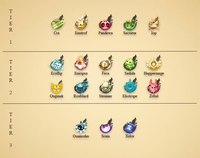 tier-list-ranking-classes-dofus-farm-pvm-pve