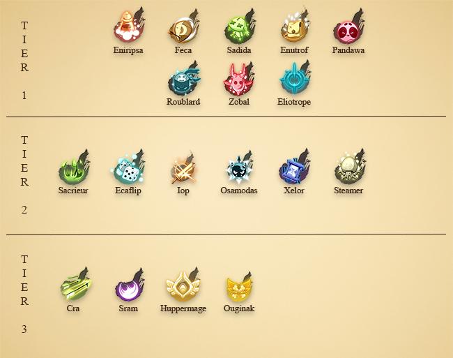 tier-list-ranking-classes-dofus-synergies-team-multi